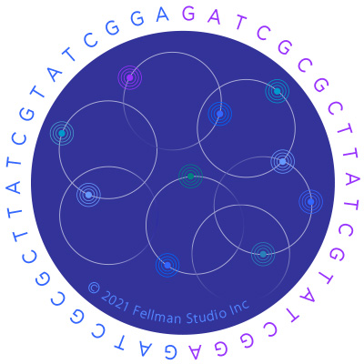 The Genomics Revolution is the convergence of big data + sequencing tech + digital-health devices + A.I.